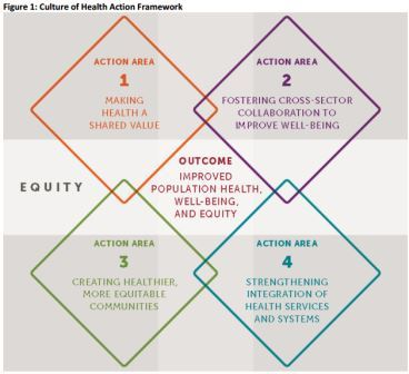 Systems for Building a Culture of Health