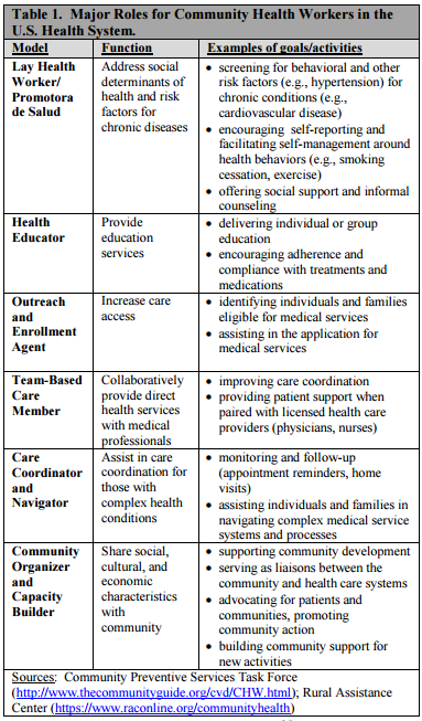 Community Health Workers: Roles and Opportunities in Health Care Delivery System Reform
