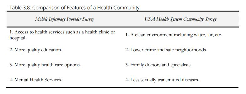 chart-on-healthy-community